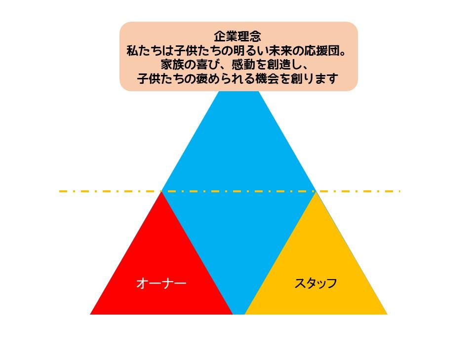 f:id:miraihenotanemaki:20200707122059j:plain