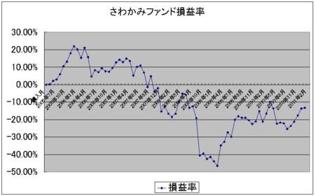 f:id:mirainodaifugoo:20110216205521j:image