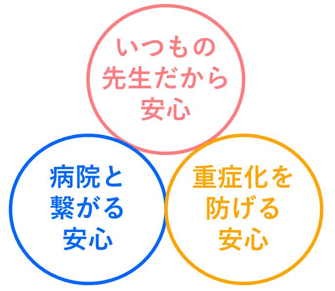 みるペットのメリット3つの安心の図