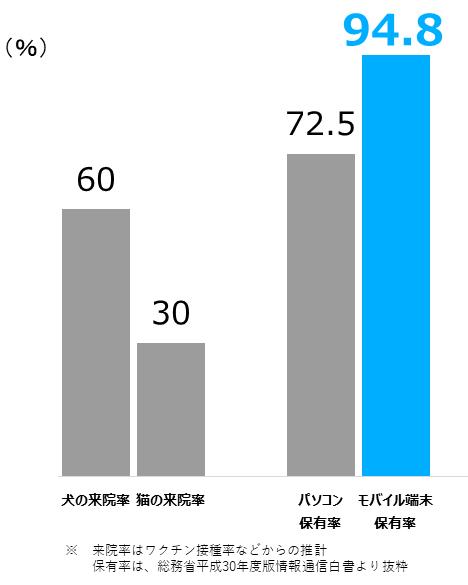 犬猫の来院率と情報通信機器の保有率の比較の表