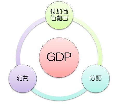 GDP三面等価のイラスト図