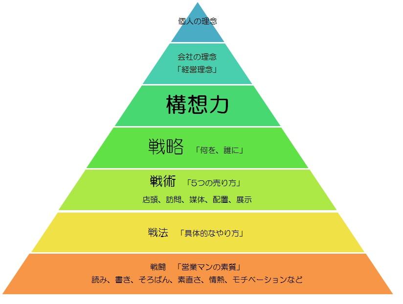 戦略、戦術の違いを表す図