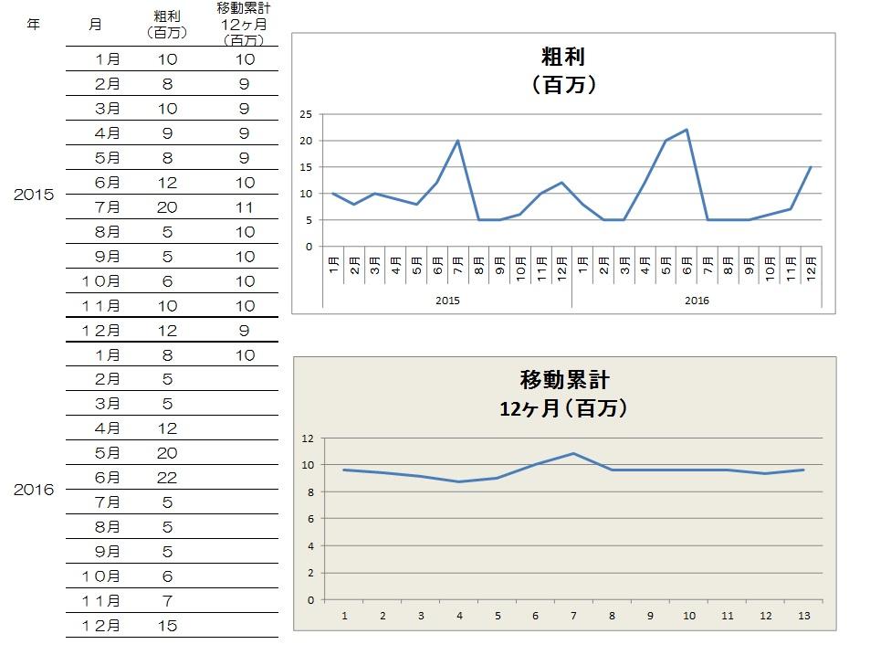 12ヶ月移動累計(年次推移)グラフ