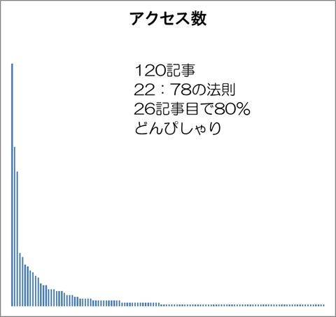 2:8の法則をブログのアクセス数で検証 グラフ