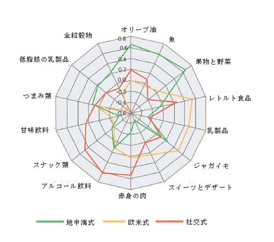 各群の食事の特徴(出典:J Am Coll Cardiol. 2016;68:805-814.)