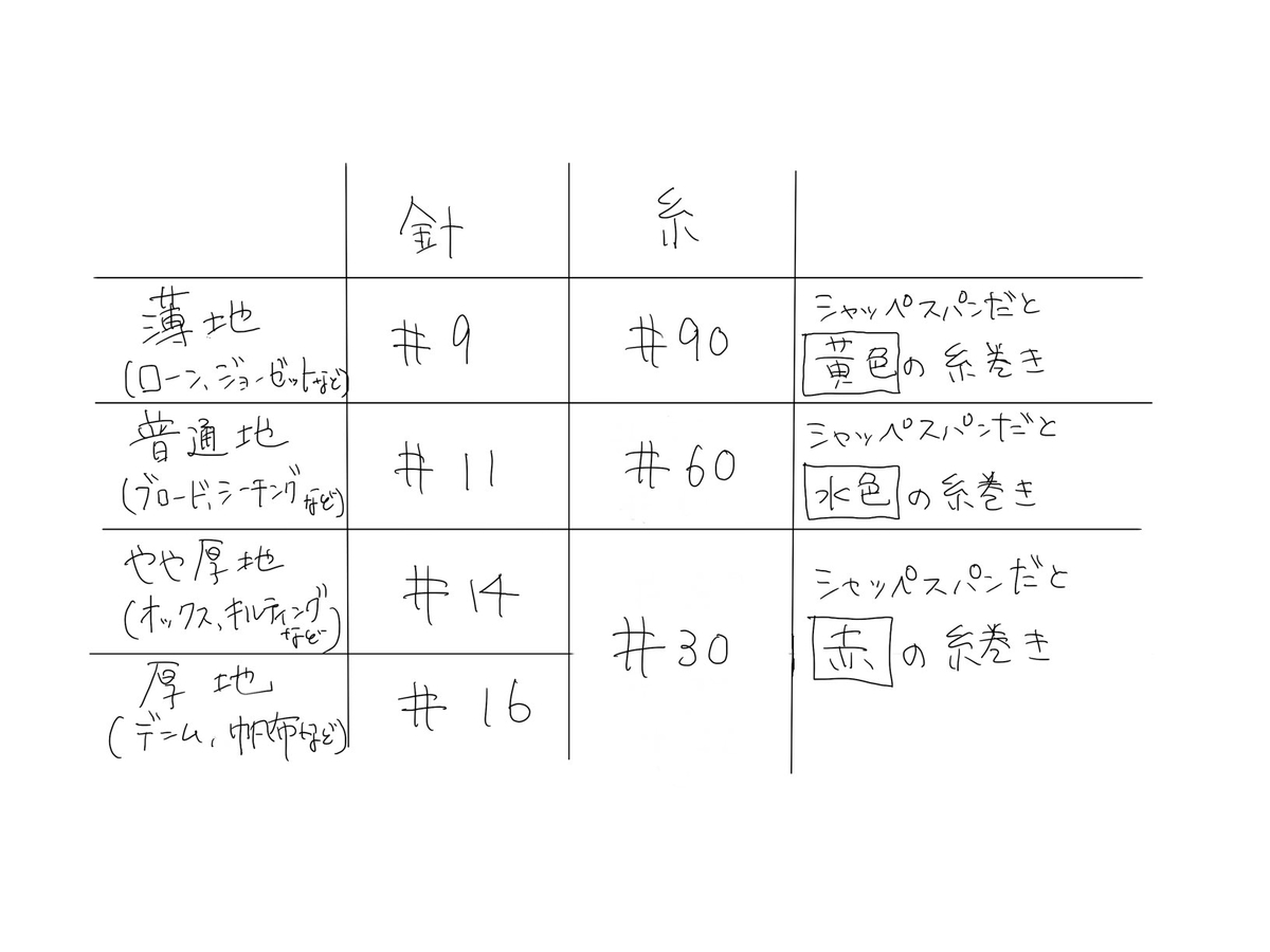 f:id:mishinhatomodachi:20210113131906j:plain