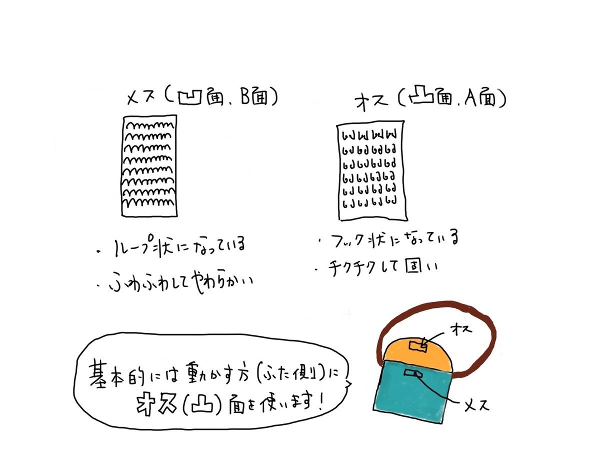 f:id:mishinhatomodachi:20210318113104j:plain