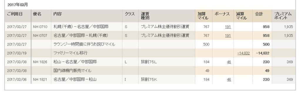 f:id:mishiyomayako:20170605193518j:plain