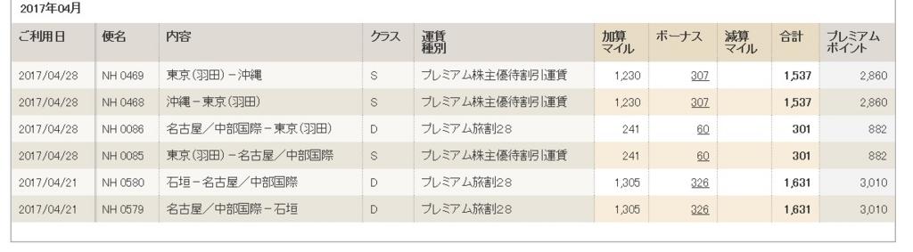 f:id:mishiyomayako:20170605193923j:plain