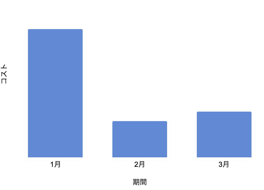 繰り返しやる系テストのコストの棒グラフ。縦がコストで横が期間。1月は高く、2月は低く、3月は2月より少し高くなっている