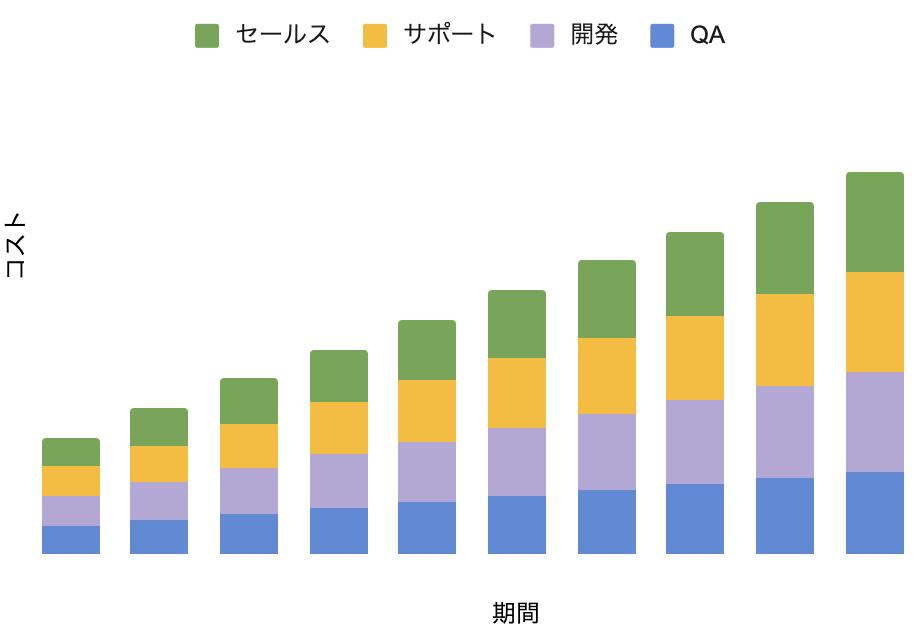 。セールス・サポート・開発・QAの4チームのコストを表している積み上げ棒グラフ。全チーム同じような割合で右肩上がりで増えている