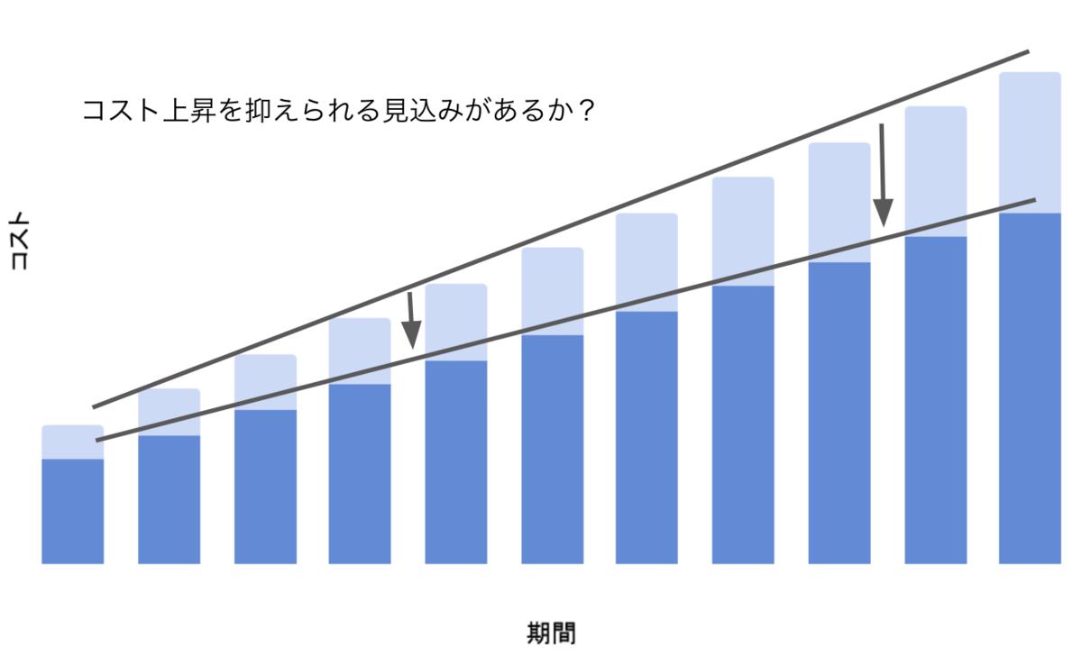 コストの予測を表す右肩上がりの積み上げ棒グラフ。コストが改善策により抑えられている場合の予測と、何もしない場合の差分を合わせた積み上げグラフになっている。