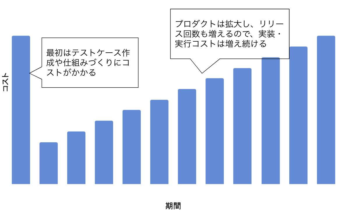上記グラフの「期間」を長く見た棒グラフ。更に9本の棒が右肩上がりで追加されている