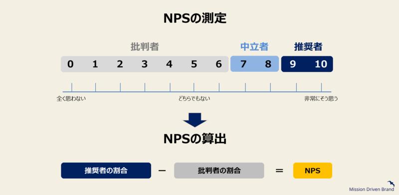 ブランドロイヤリティ調査の評価指標-2: NPS