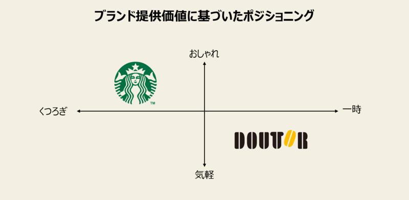 ポジショニングの軸の取り方と事例-2:ブランド提供価値に基づいたポジショニングマップ事例