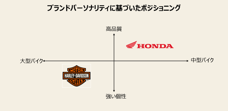 ポジショニングの軸の取り方と事例-3:ブランドパーソナリティに基づいたポジショニングマップ事例