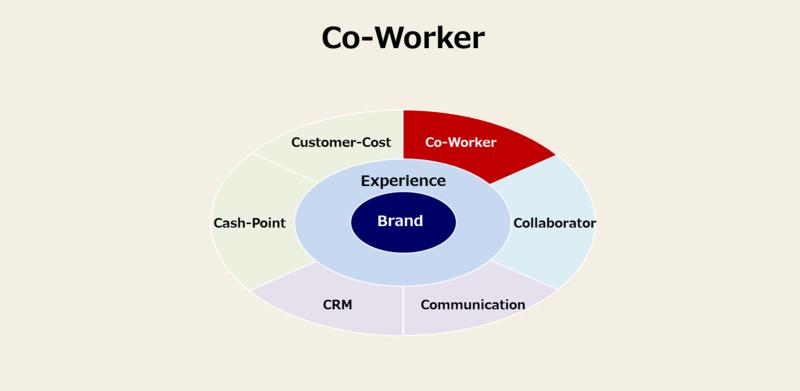 カスタマージャーニーに必須の8要素-3:Co-Worker