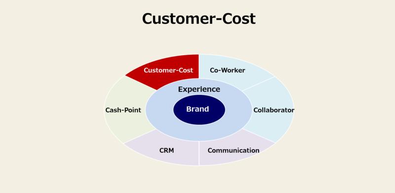 カスタマージャーニーに必須の8要素と事例-8:Customer-Cost