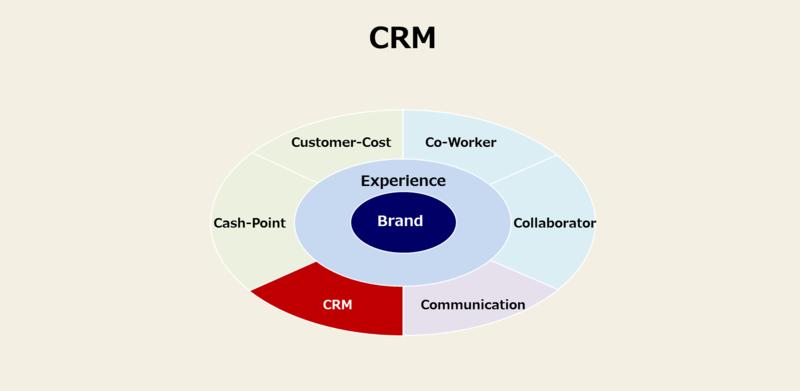 カスタマージャーニーに必須の8要素と事例-6:CRM