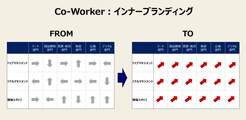 カスタマージャーニーに必須の8要素-3:Co-Worker②