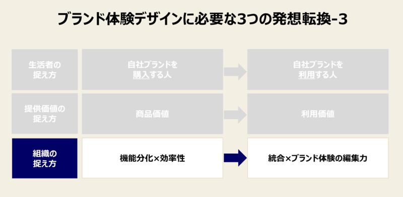 ブランド体験デザインに必要な発想転換-3:「役割分担」から「部門横断」への発想転換