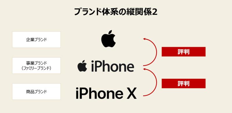 アップルの事例2