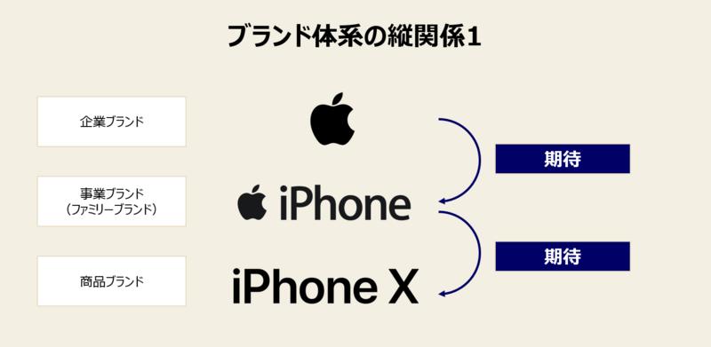 アップルの事例1