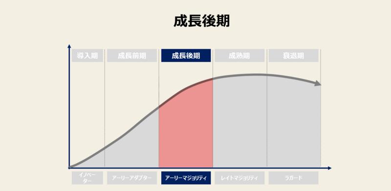 プロダクトライフサイクルの例3:成長期<後期>の戦略と事例