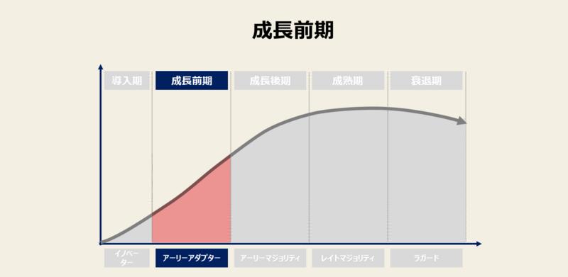 市場成長前期の図