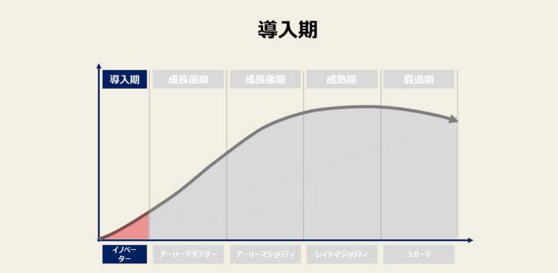 市場導入期の図