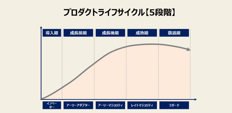 プロダクトライフサイクルの図【5段階版】