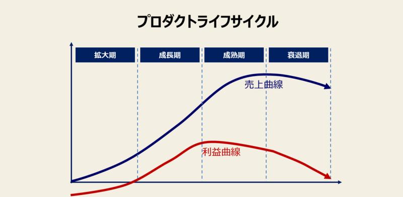 プロダクトライフサイクル(製品ライフサイクル)とは?-3:プロダクトライフサイクル理論の図解例①