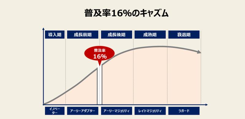 プロダクトライフサイクル成長期<後期>の戦略:普及率16%のキャズム