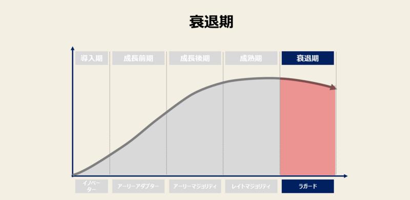 プロダクトライフサイクルの例-5:衰退期の戦略と事例