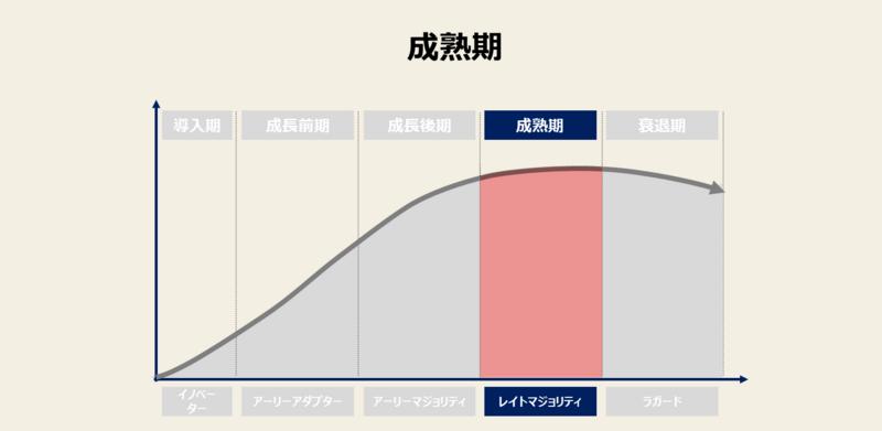 市場成熟期の図