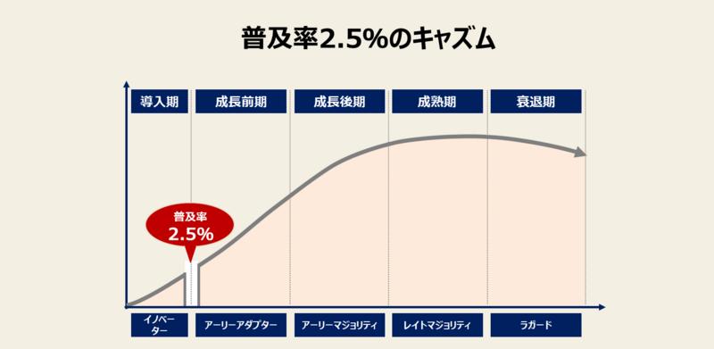 プロダクトライフサイクル成長期<前期>のポイント:普及率2.5%のキャズム