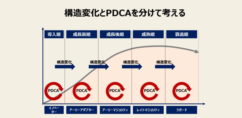 プロダクトライフサイクルマネジメントのポイント-3:構造変化とPDCAを分けて考える