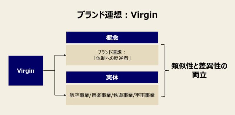 ブランド拡張の事例:ヴァージン