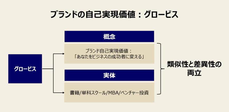 ブランド拡張の事例:グロービス