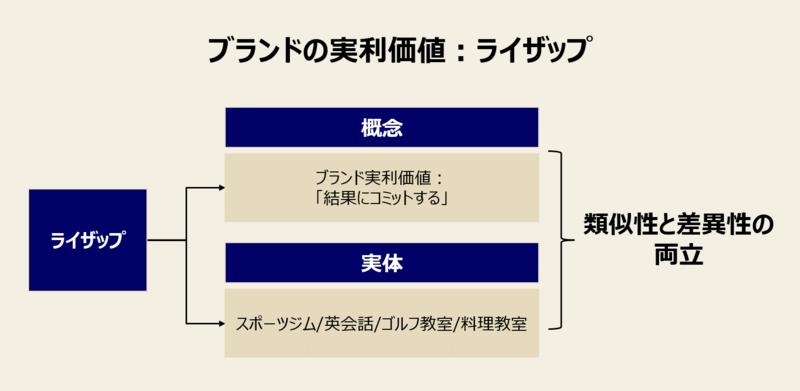 ブランド拡張の事例:ライザップ