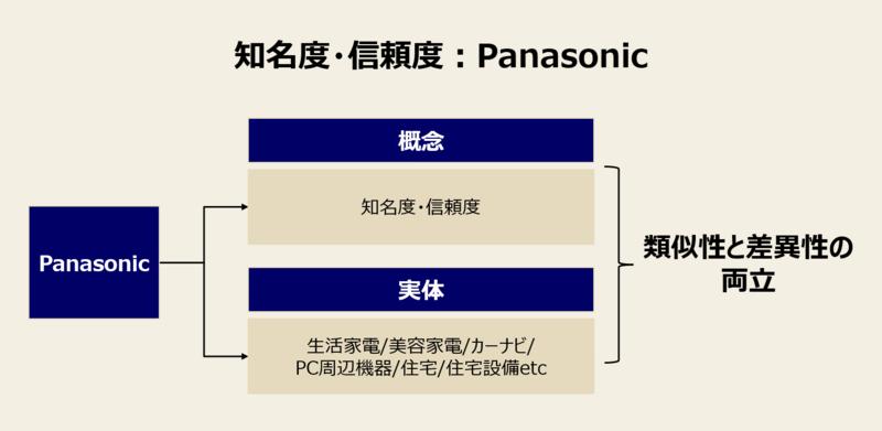 ブランド拡張:パナソニックの事例