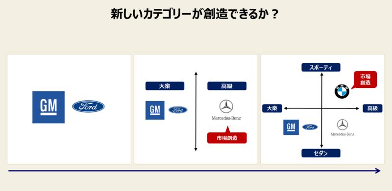 ポジショニング戦略の例:自動車業界