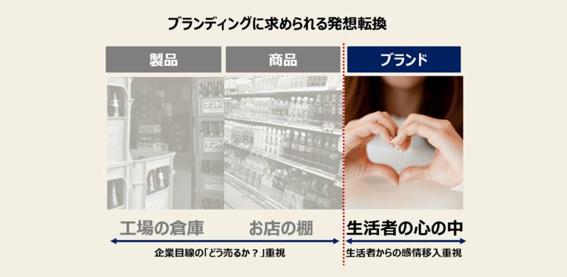 製品、商品、ブランドの違いの画像