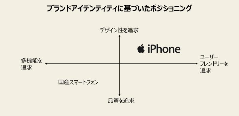 iPhoneと国産スマートフォンのポジショニングマップ画像