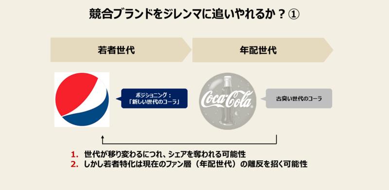 ペプシがコカ・コーラをジレンマに追いやったポジショニングの画像