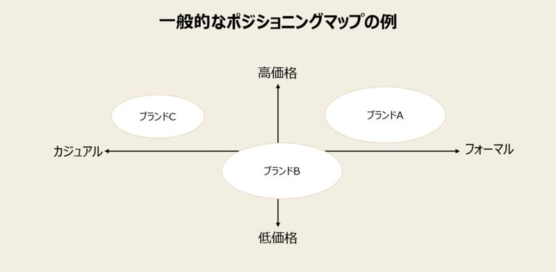 一般的に使われるポジショニングマップの画像