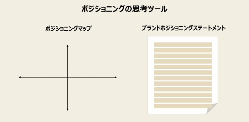 ポジショニングマップとブランドポジショニングステートメントの画像