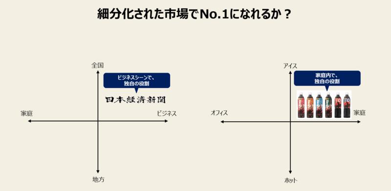 日本経済新聞のブレンディのポジショニングの画像