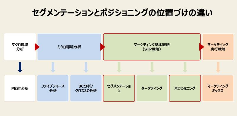 STP戦略におけるセグメンテーションとポジショニングの違いを示した画像