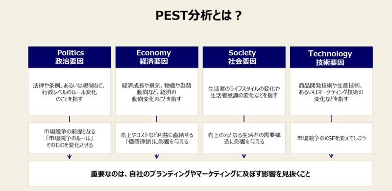 PEST分析とは何か?PEST分析の意味